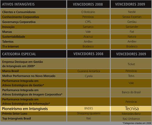 ranking-intangiveis-2009