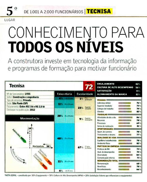 A TECNISA está entre as vencedoras da revista Valor Carreira 2012, que premiou as empresas mais bem avaliadas pelos colaboradores.